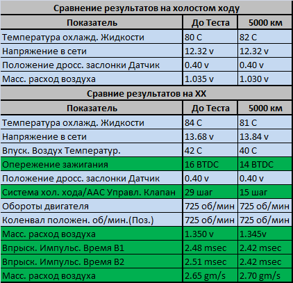 Тест XENUM PETROL MULTI CONDITIONER